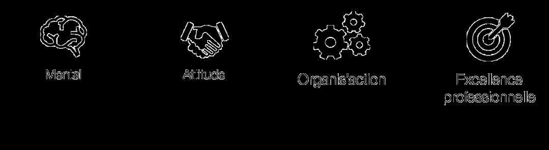 Méthode des 4 Piliers de la Réussite : Mental, Attitude, Organis'action et Excellence Professionnelle